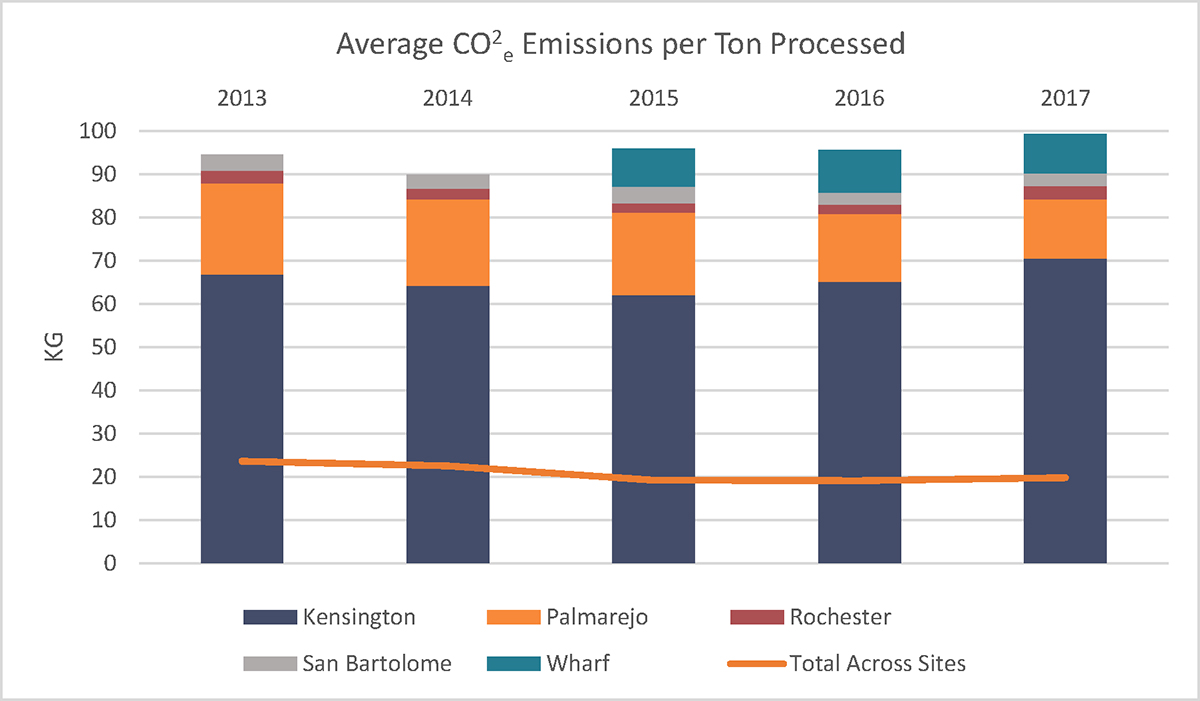 Average CO2e Emissions per Ton Mined, Milled or Placed (kilograms)