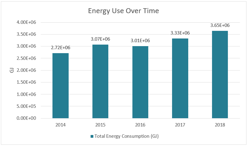 Energy Use Over Time