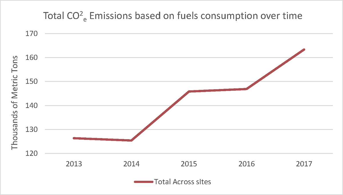 Total CO2e Emissions based on fuels consumption over time